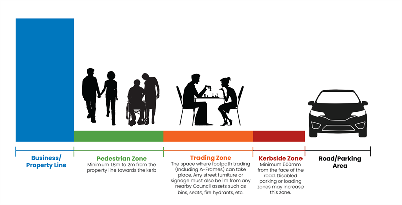 Illustration of footpath trading zones.