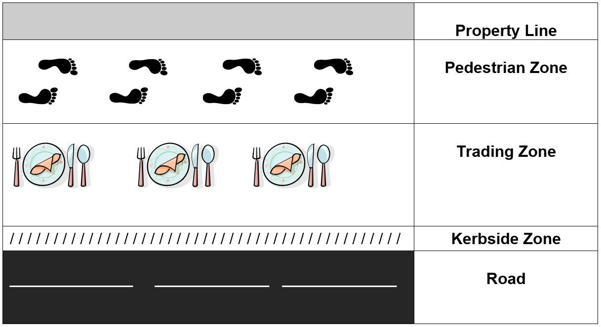 Table illustrating property line, pedestrian zone, trading zone, kerbside zone and road